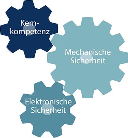 Die Komponenten Kernkompetenz, mechanische Sicherheit und Elektronische Sicherheit greifen eng ineinander