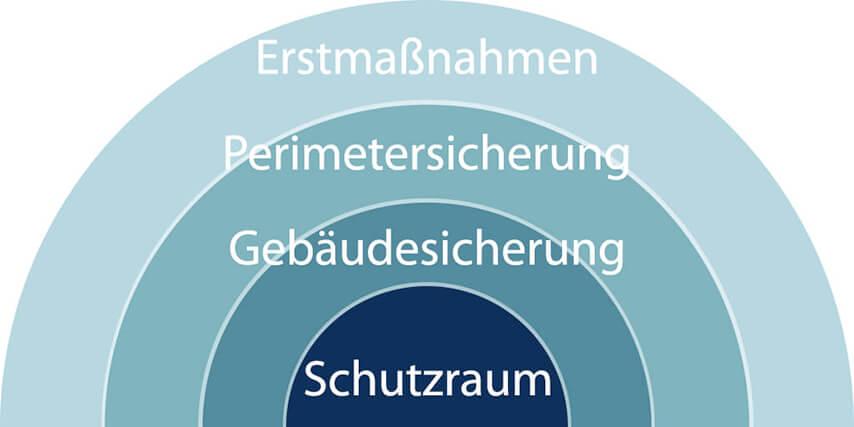Schichtmodelle zeigt des Zusammenspiel von Erstmaßnahmen, Perimetersicherung, Gebäudesicherung und Schutzraum